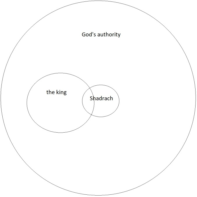 spheres of authority